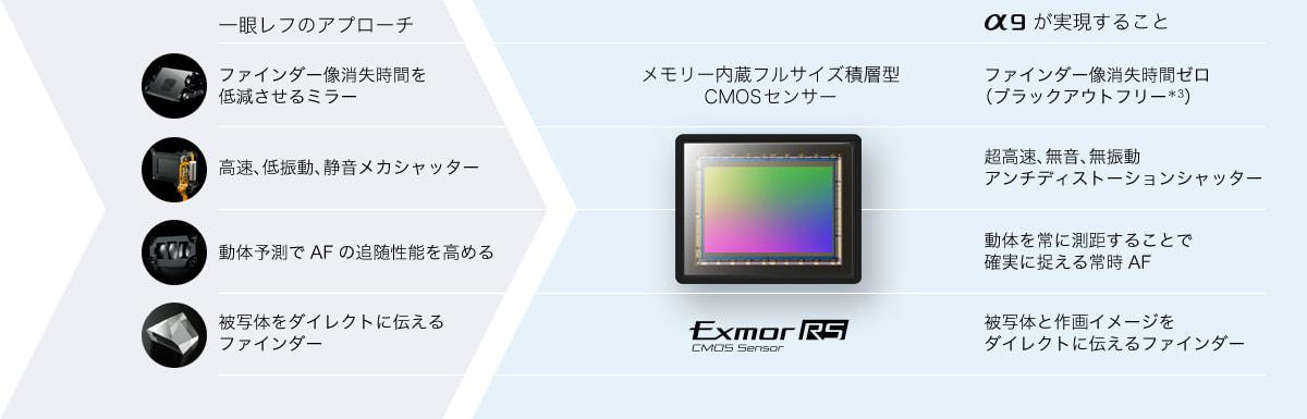 α9 メモリー内蔵フルサイズ積層型CMOSセンサー Exmor RS