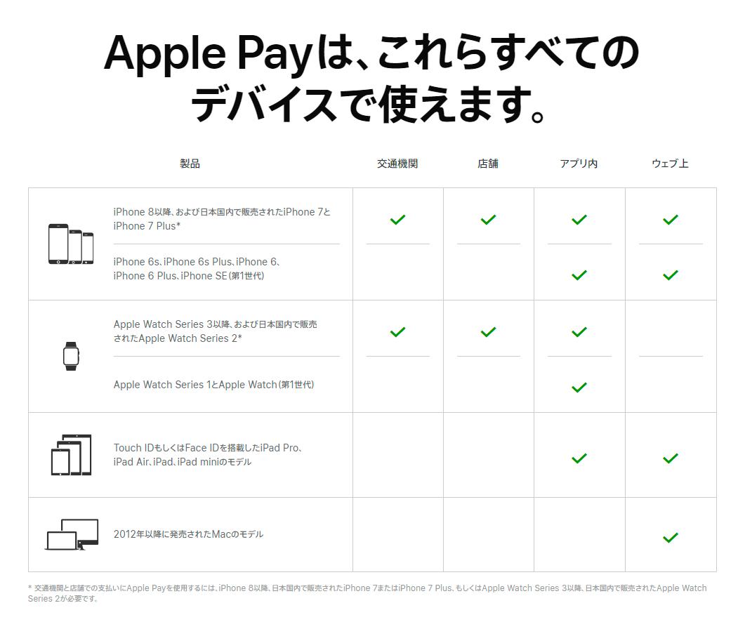 Apple Pay 使用可能デバイスの一覧表