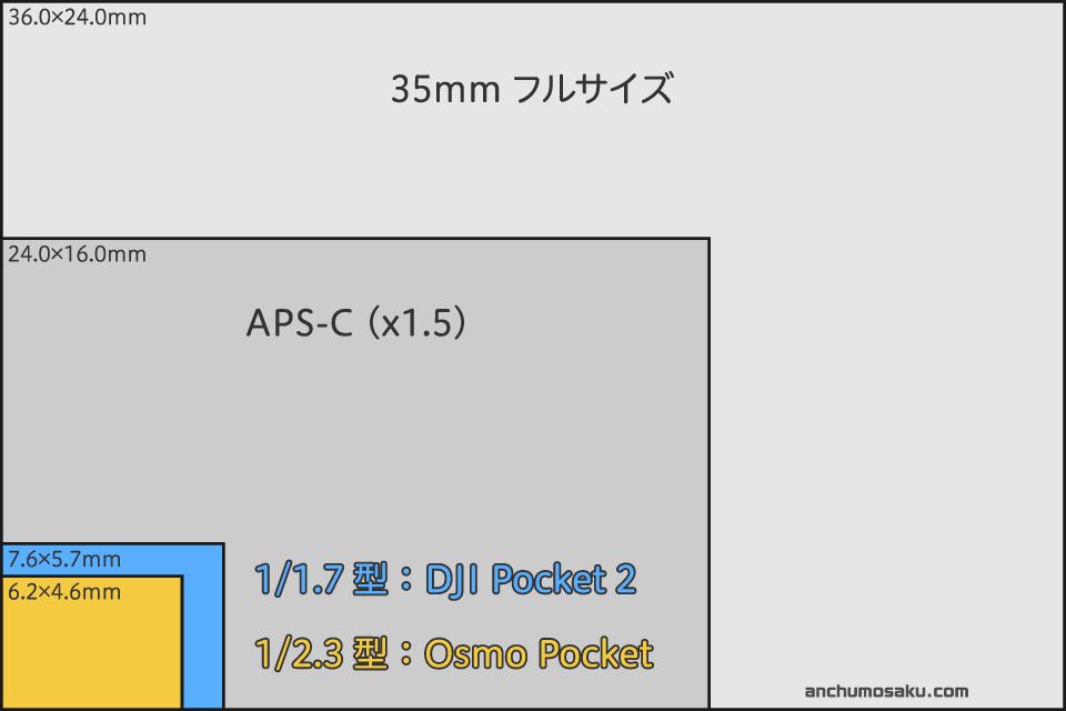 「DJI Pocket 2」と「Osmo Pocket」のセンサーサイズ比較