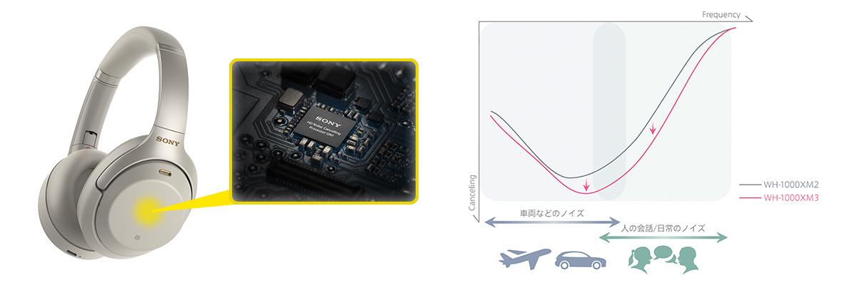 「SONY WH-1000XM3」ソニー独自開発の「高音質ノイズキャンセリングプロセッサーQN1」搭載