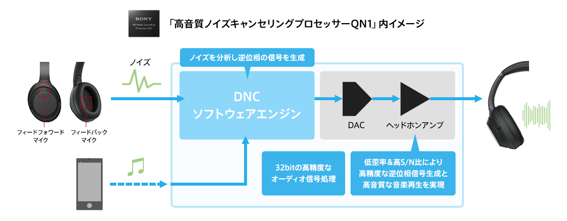 「高音質ノイズキャンセリングプロセッサーQN1」内イメージ