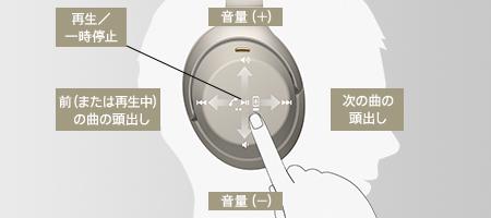 「SONY WH-1000XM3」タッチセンサーコントロールパネルの操作方法